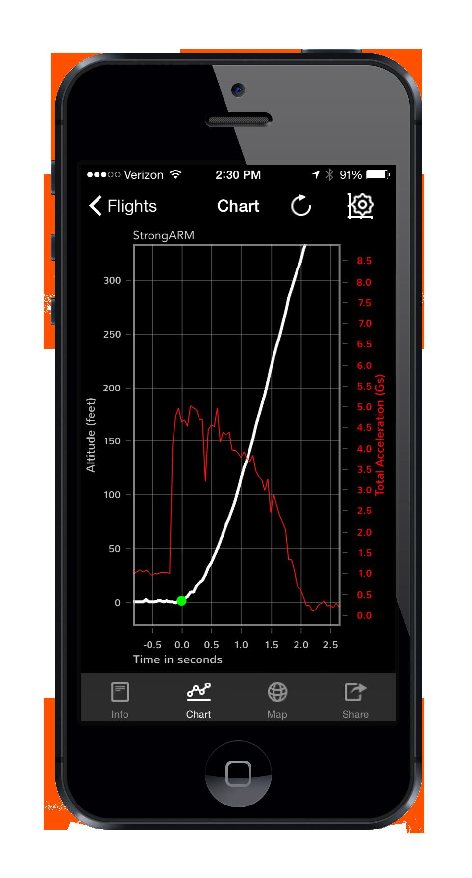 Rocket Acceleration Graph